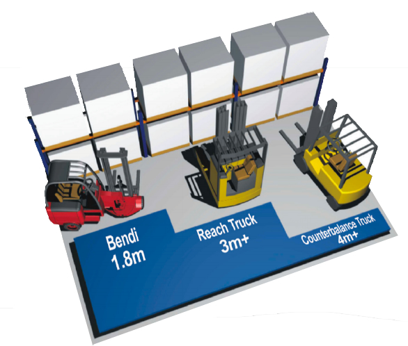 Articulated Forklift Warehouse Design Graphic, Increase your warehouse space