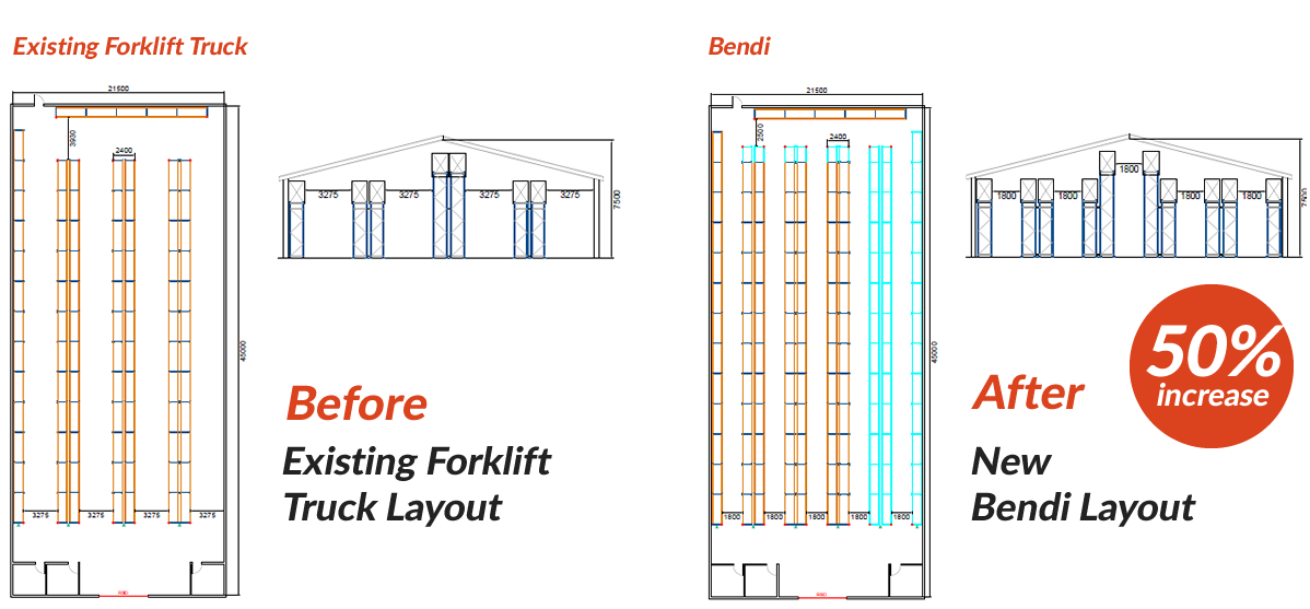 Warehouse Design Bendi Warehouse Diagram, Before and After, Increase Your Warehouse Space